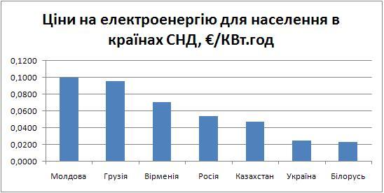 FSU Electricity price
