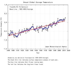 Дані Японського метеорологічного агентства