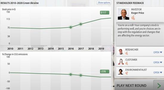 CEO2 - результати Зеленої Хвилі у 2020 році