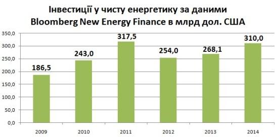 Інвестиції у чисту енергетику за даними Bloomberg New Energy Finance