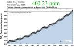 COP 21: Конференція зі зміни клімату в Парижі. Про що домовлятимуться?