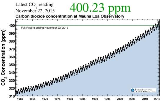Зміна концентрації СО2 з 1960 до 2015 року