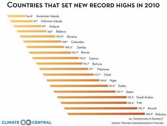 2010 рік був найспекотнішим в Україні і в багатьох інших країнах світу