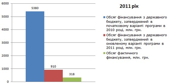 Обсяг фінансування програми з підвищення енергоефективності в 2010 році