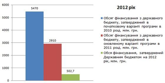 Обсяг фінансування програми з підвищення енергоефективності в 2012 році