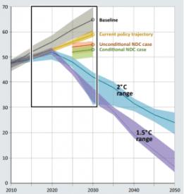 COP23: обриси нової світової кліматичної політики