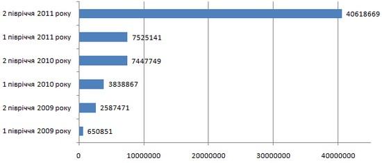Динаміка випуску одиниць скорочень викидів