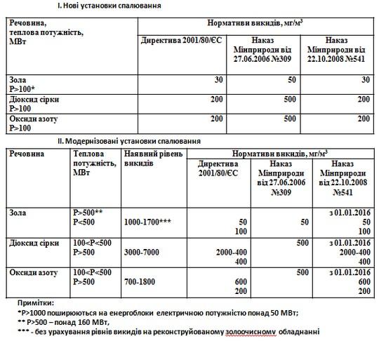 Різниця нормативів викидів теплових електростанцій в Україні та ЄС