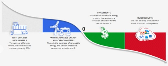 Google - це більше, ніж вуглецево нейтральна компанія