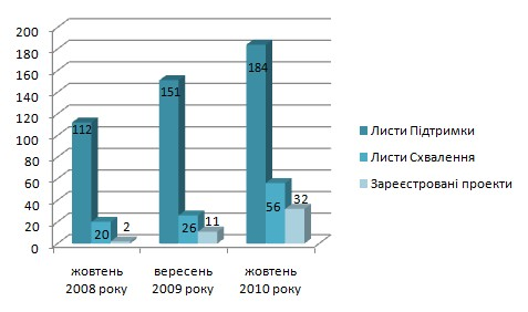 Динаміка затвердження проектів спільного впровадження