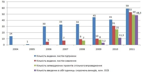 Динаміка реалізації проектів спільного впровадження в Україні