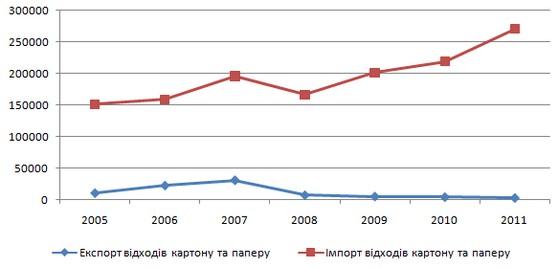 Україна нарощує імпорт макулатури