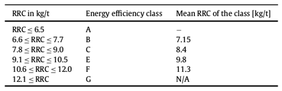 Класи енергоефективності шин