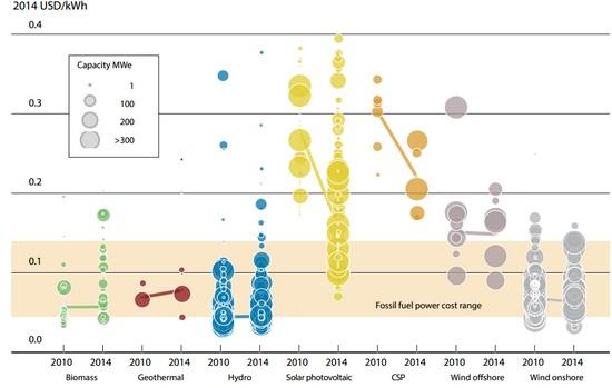 Вартість генерації електроенергії з відновлюваних джерел