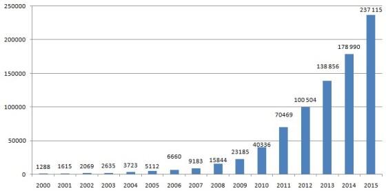 Динаміка розвитку сонячної енергетики у 2000-2015 роках
