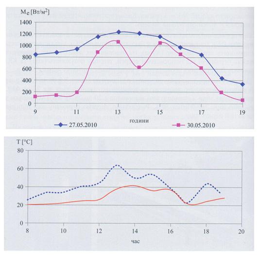 Інтенсивність сонясного випромінювання в м. Полтаві та зміна температури теплоносія у сонячному колекторі