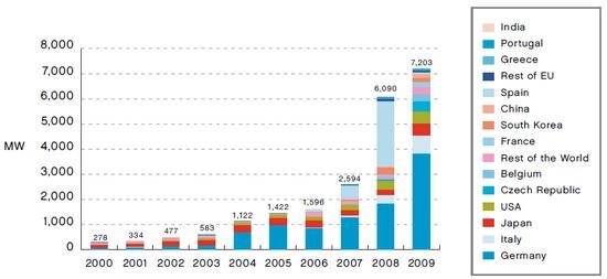 Розвиток сонячної енергетики в різних країнах світу