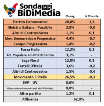 sondaggi-elettorali