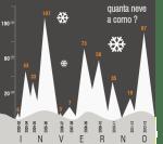 neve a como 2002-2013