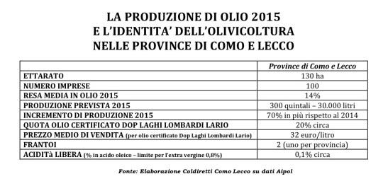 produzione olio 2015