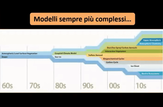 Diretta/ Associazione Alfonso Lissi/ Cambiamento climatico
