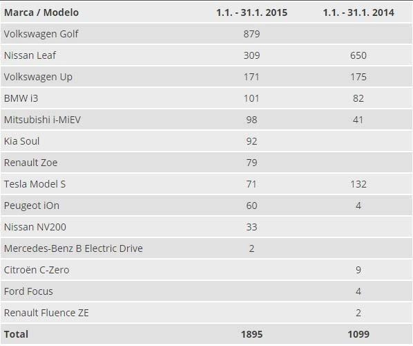 ventas-enero-vehiculos-electricos-Noruega