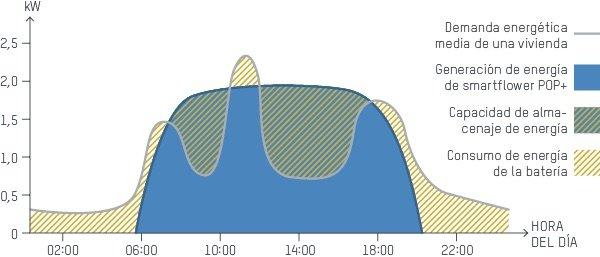 popplus-graph