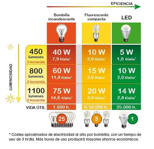 Ahorro bombillas LED