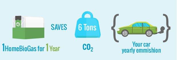 Home biogas beneficios y ahorro