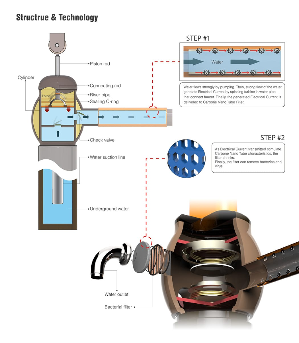 Oasisaw un columpio para sacar agua de un pozo sin for Bomba de agua para pozo