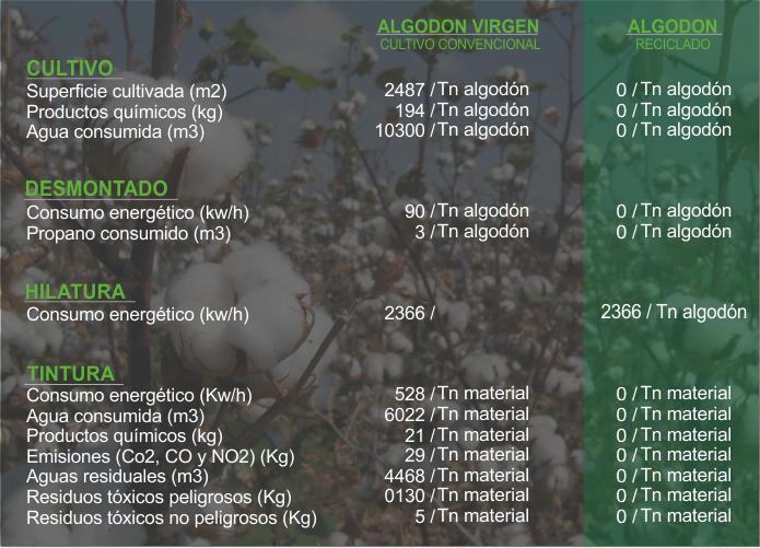 Tabla comparativa hilados de algodón en color