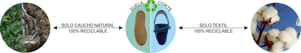 Zapatos reciclables