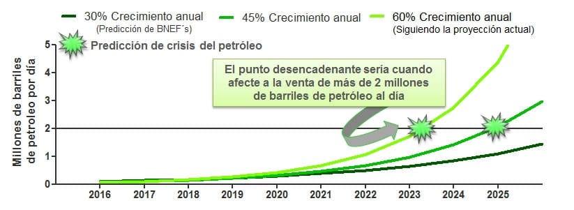 los coches electricos pueden causar crisis petroleo