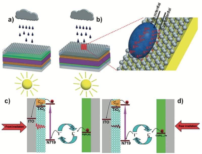 Celda solar grafeno