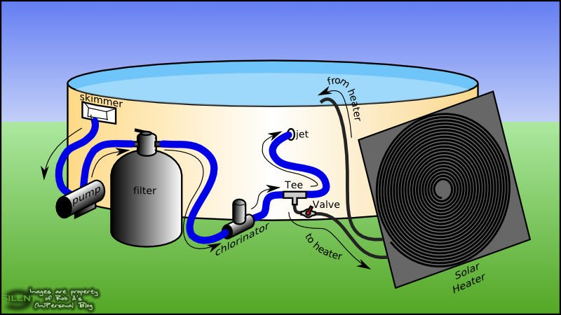 Cómo hacer un calentador solar casero para tu piscina