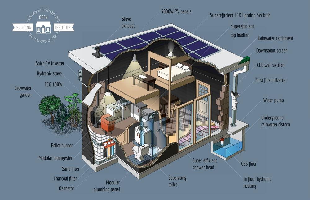 Proyecto para desarrollar viviendas ecol gicas modulares - Casas rurales ecologicas ...