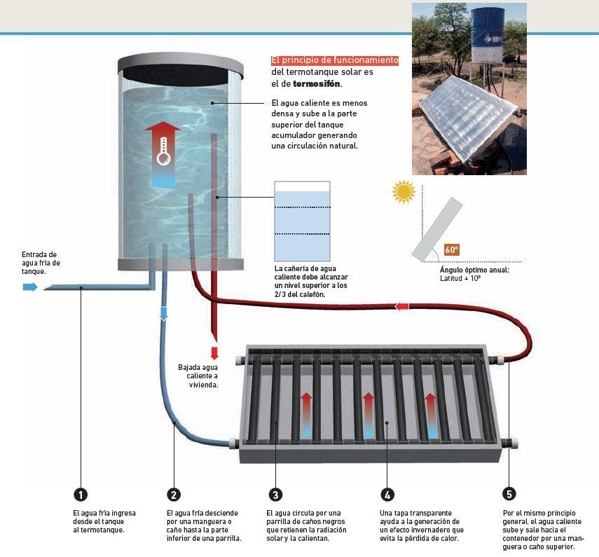 C mo hacer un termotanque solar de agua for Como construir una pileta de agua