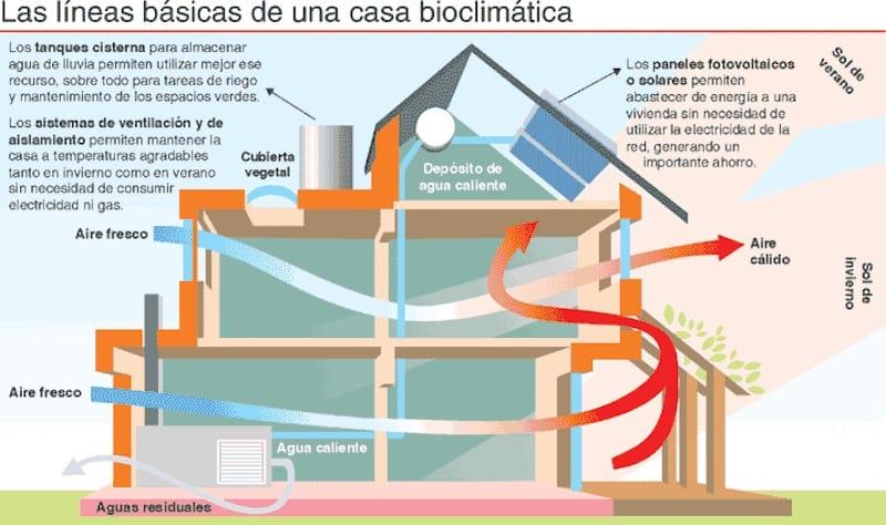 La casa bioclim tica la fachada siempre orientada al sur en el hemisferio norte - Como calentar la casa ...