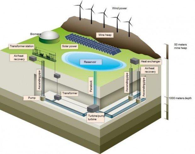 Resultado de imagen de mina de carbon bateria