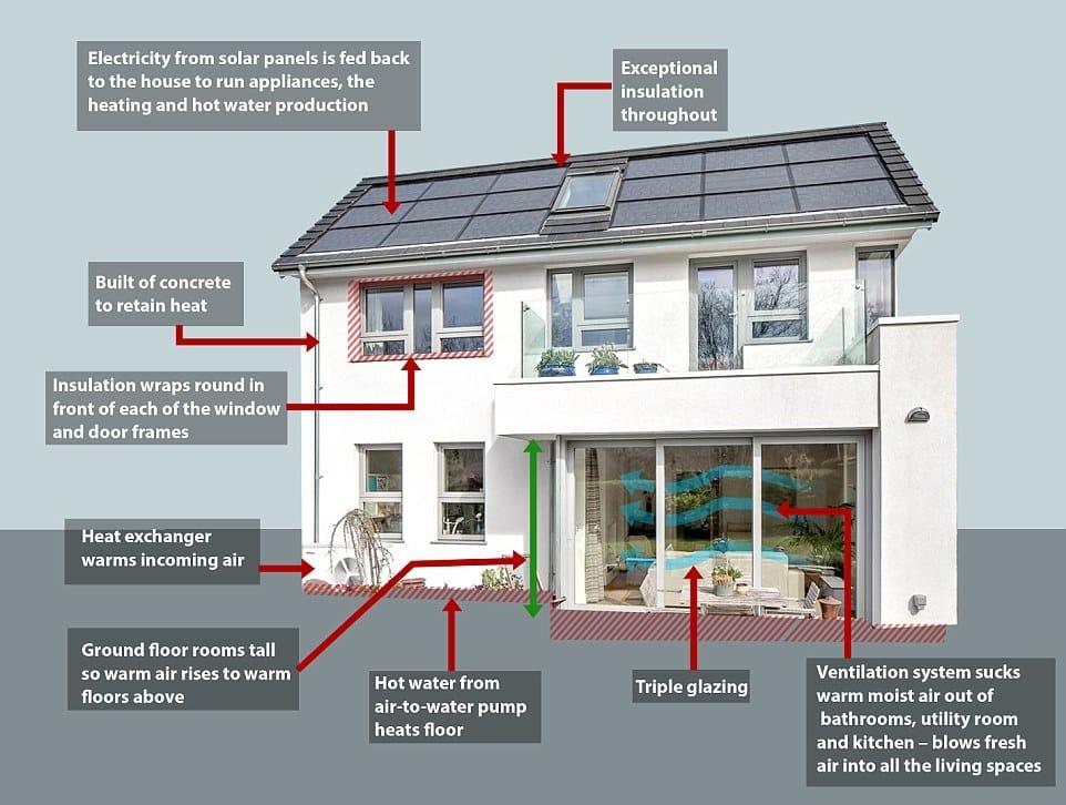 La Casa Que Funciona Con La Misma Energ 237 A Que Usa Una