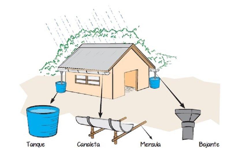 Guía técnica para cosechar el agua de lluvia