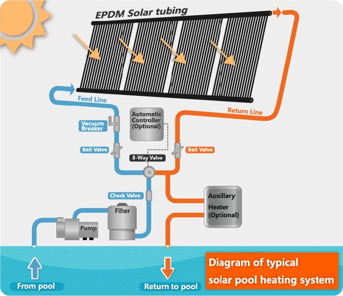 Kit solar para calentar el agua de la piscina