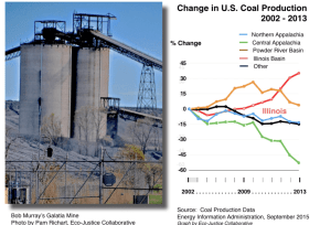 Change in U.S. Coal Production 2002 to 2013
