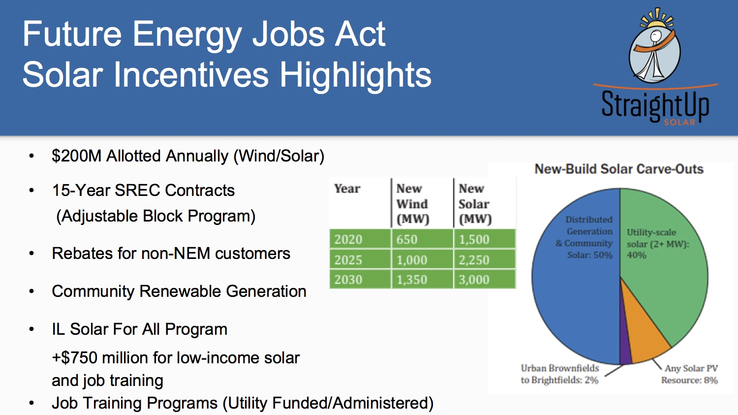 Round #2, Growing New Energy Jobs Downstate - Eco-Justice