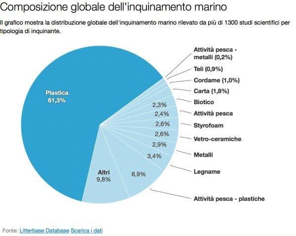 inquinamento dei mari foto