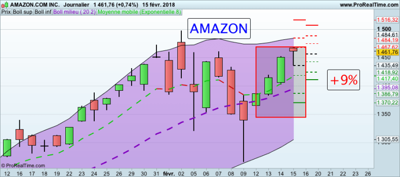 La folle semaine des Actions formation trading Action AMAZON 160118