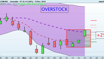formation trading Action OVERSTOCK 160118