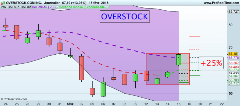 La folle semaine des Actions formation trading Action OVERSTOCK 160118
