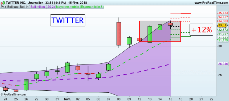 La folle semaine des Actions formation trading Action TWITTER 160118