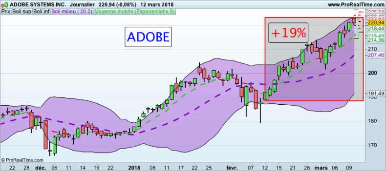 Formation Trading : Actions Américaines Action ADOBE BOURSE formation trading
